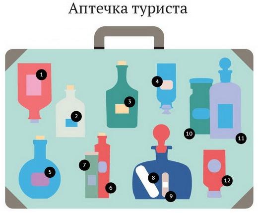 склад аптечки кожного туриста